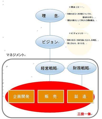 s-マネジメントの要諦.jpg